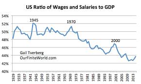 us bureau economic analysis why globalization reaches limits