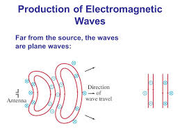 New York how do electromagnetic waves travel images Maxwell 39 s equations and electromagnetic waves ppt video online jpg