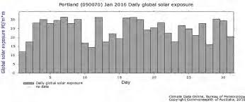 meteorology bureau australia fig 5 4 portland daily global solar exposure july source australia
