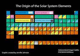 what is the modern periodic table origin of the elements in the solar system science blog from the