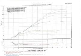 Pcv Maps Uk Cbr1000rr 2010 Custom Dyno Map Honda Cbr1000 Forum