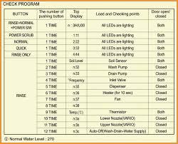 lg lds4821 dishwasher u2013 wiring diagram error codes displays