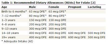 folic acid intake in pregnancy pregnant and birth