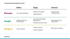 design management careers the design management office john devanney at designops summit 2017