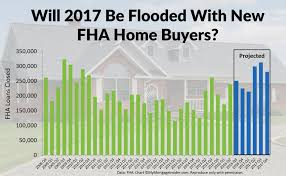 quote for home repair low credit score fha home buyers might qualify in 2018