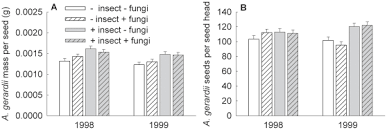 the effects of insecticide fungicide and year on additional