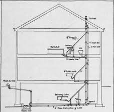 Home Plumbing System The More Complicated Back Vent System