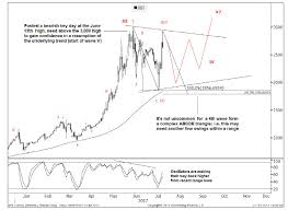 bbt black friday target goldman to nervous bitcoin traders be patient the next surge