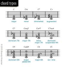 9 besten piano lesson bilder auf
