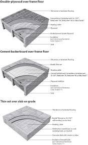 Laminate Flooring Over Radiant Heat Flooring101 Bostik Heatstep Wire Installation Manual Buy