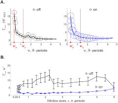 the effects of theta precession on spatial learning and simplicial