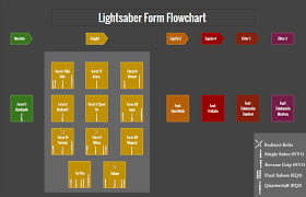 Light Saber Color Meanings Cs Guide Lightsaber Forms Wikipedia Of The Dark Jedi