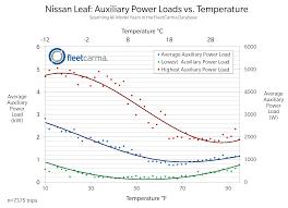 nissan leaf range 2017 nissan leaf u0026 chevrolet volt electric vehicle heating u0026 a c effects