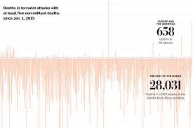 46 years of terrorist attacks in europe visualized washington post