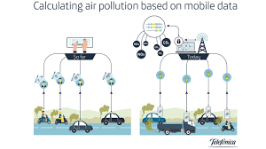 smart data analytics for climate protection using mobile data to