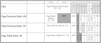 Page Table Entry Paging Extensions For The Pentium Pro Processor
