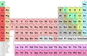 Ta Periodic Table What Is Periodicity With Reference To The Periodic Table