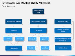 market entry strategy template best market 2017