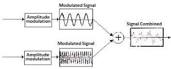 Multiplex Definition Multiplexing Demultiplexing Tdm Fdm