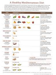 healthy mediterranean diet experience the mediterranean diet