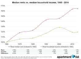 How Much Is Rent For A Two Bedroom Apartment How Have Rents Changed Since 1960 Apartment List Rentonomics