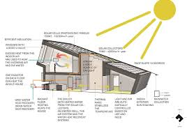 sustainable home design impressive sustainable house features design 4064