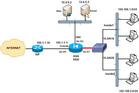 cisco asa firewall fundamentals 3rd edition harris andrea nat and acl active standby failover dmz servers