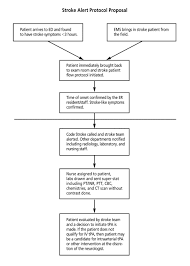 implementation of a stroke alert protocol in the emergency