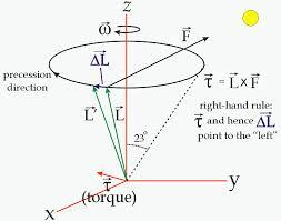 11 17 11 21 free fall gravity binary askey physics