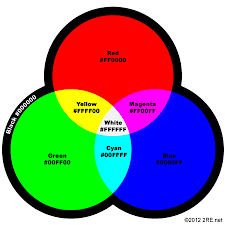 how to intuitively pick web colors torrey blogtorrey blog