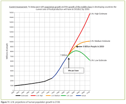 agriculture plant physiology and human population growth past
