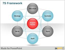 Free Downloadable Ppt Slide Mckinsey 7s Framework Mckinsey Ppt