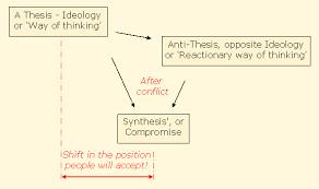 hegelian dialectics and conspiracy politics nigeria
