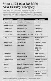 lexus or acura reliability consumer reports 2016 car issue top ten picks most and least