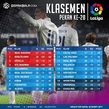 klasemen liga spanyol jornada 28 real madrid tetap berkuasa