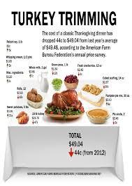 thanksgiving thanksgiving traditional dinner menu for