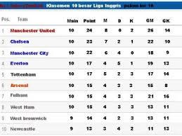 klasemen sementara 10 besar liga inggris 2012 13 glory2united