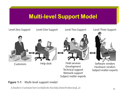 Service Desk Level 1 Chapter 1 Achieving High Customer Satisfaction Ppt Download