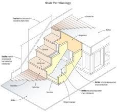 2 Step Stair Stringer by Stair Stringers Calculation And Layout Jlc Online Staircases