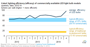 Led Light Bulb Cost Savings by Led Lighting Efficiency Jumps Roughly 50 Since 2012