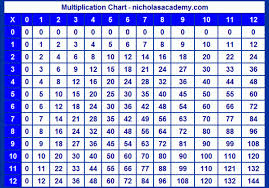 Multiplication Table Games by Learn Times Tables Online Amazing All With Learn Times Tables