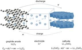 electronic structure u0027engineering u0027 in the development of materials