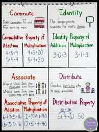 58 best worksheets images on pinterest algebraic
