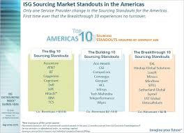Syntel Service Desk Compucom Named A Top 10 Outsourcing Service Provider By Isg