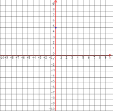 solution graphing linear inequalities y u003d1 3x 5