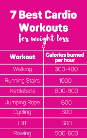 7 best cardio workouts for weight loss that might