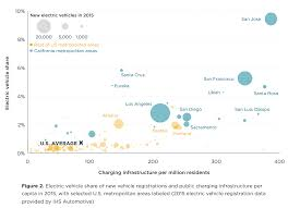 electric vehicles symbol california dominates us electric car sales 30 california cities