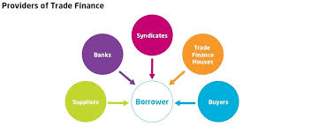 finance a what is trade finance trade finance