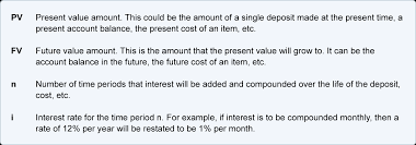 Future Value Of Annuity Table Future Value Of A Single Amount Explanation Accountingcoach