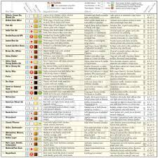 Beer Periodic Table Beer Google Docs